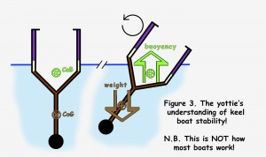boat_stability_fig3new